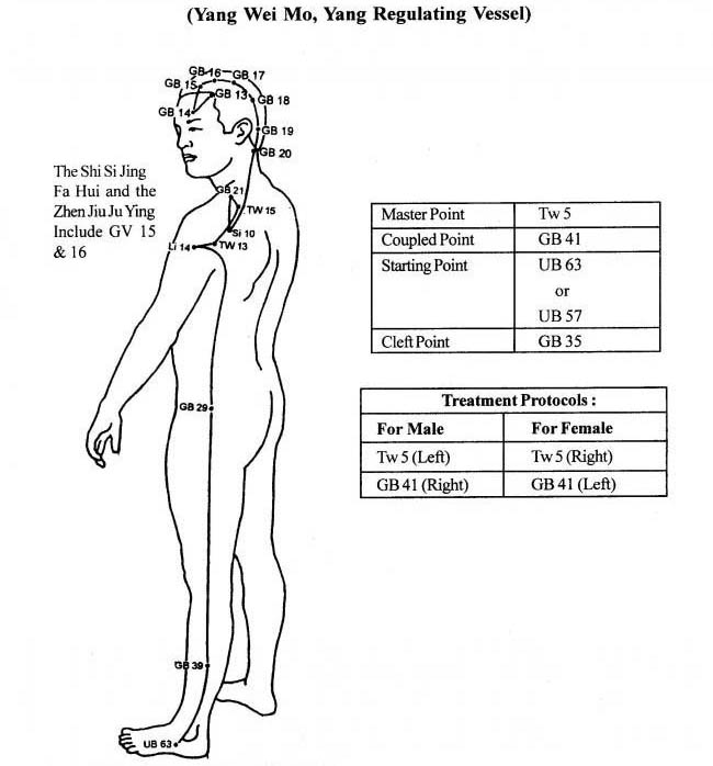 Extra Ordinary Vessels EOV : Acupressure Research, Training